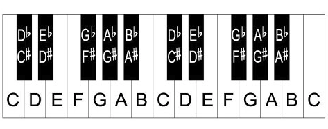 Dźwięki na klawiaturze